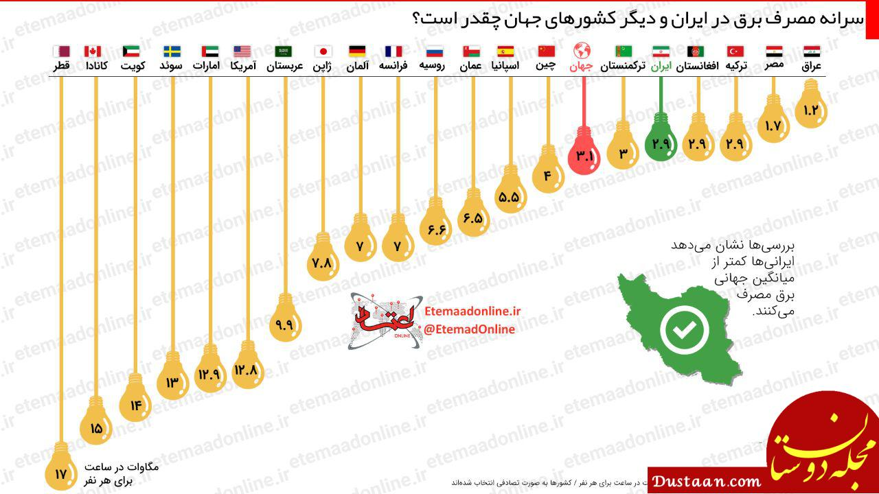 www.dustaan.com سرانه مصرف برق در ایران و دیگر کشورهای جهان چقدر است؟