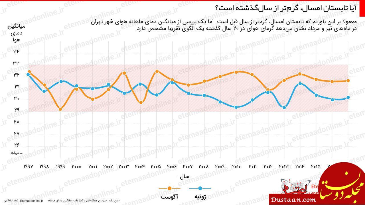 www.dustaan.com آیا تابستان امسال، گرمتر از سال گذشته است؟