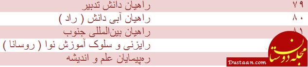 www.dustaan.com این مراکز اعزام دانشجو به خارج از کشور بدون مجوز هستند!