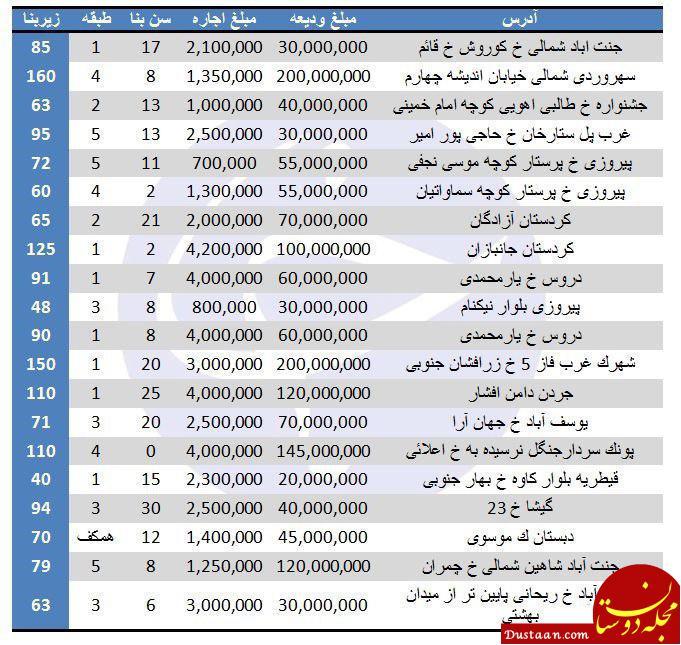 www.dustaan.com نرخ اجاره در برخی مناطق تهران چقدر است؟