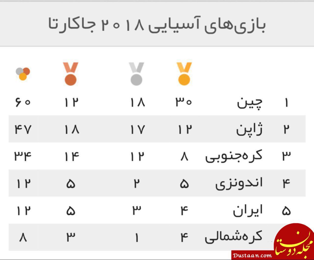 www.dustaan.com نتایج کاروان ایران در روز سوم بازی های آسیایی +جدول