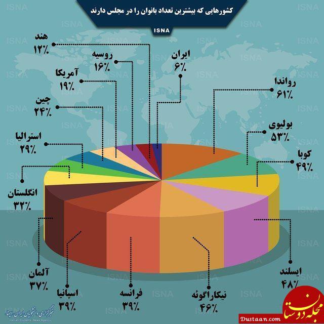 www.dustaan.com میزان حضور زنان در مجلس کشورهای مختلف +اینفوگرافیک