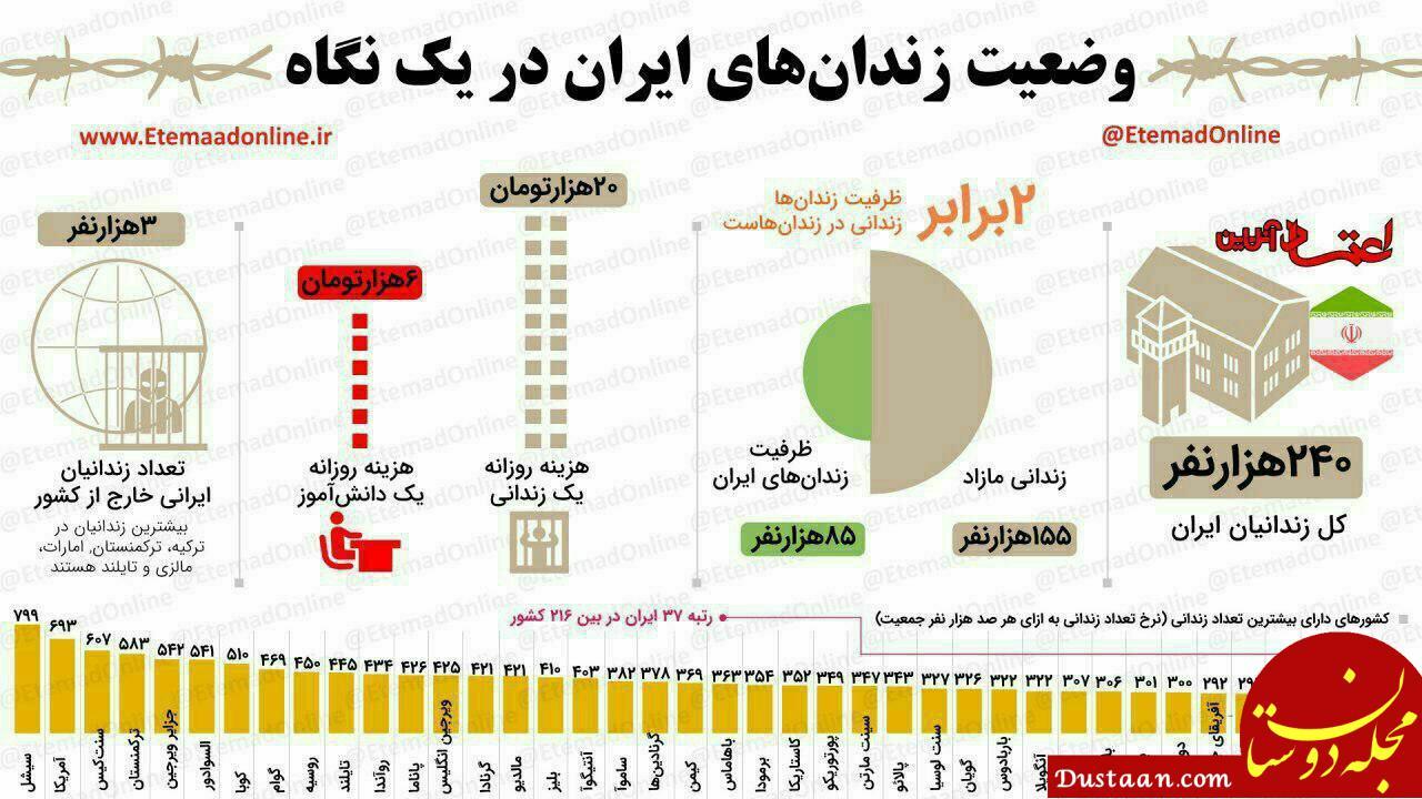 www.dustaan.com وضعیت زندان های ایران در  یک نگاه