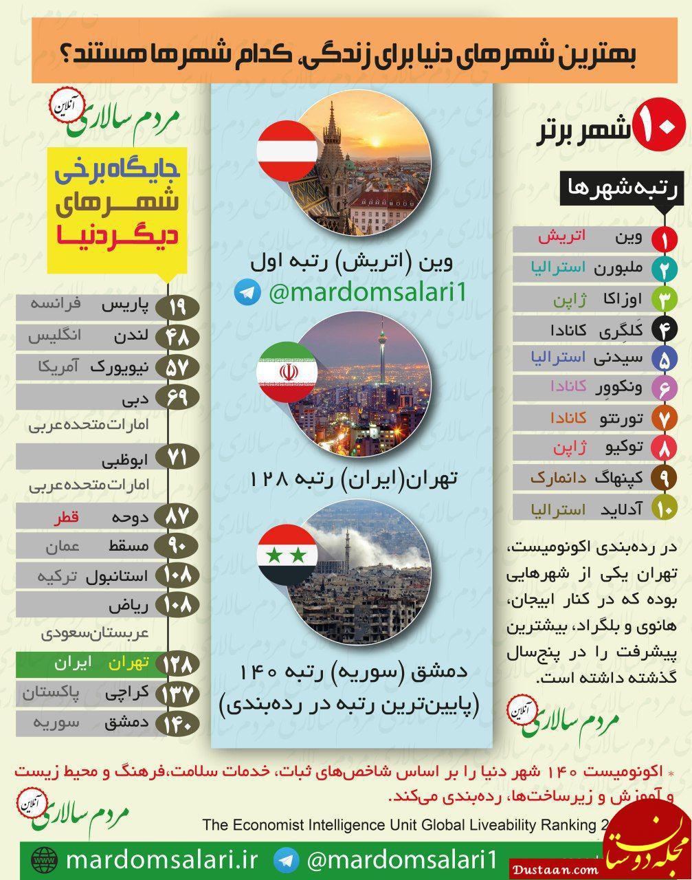 www.dustaan.com 10 شهر برتر جهان برای زندگی