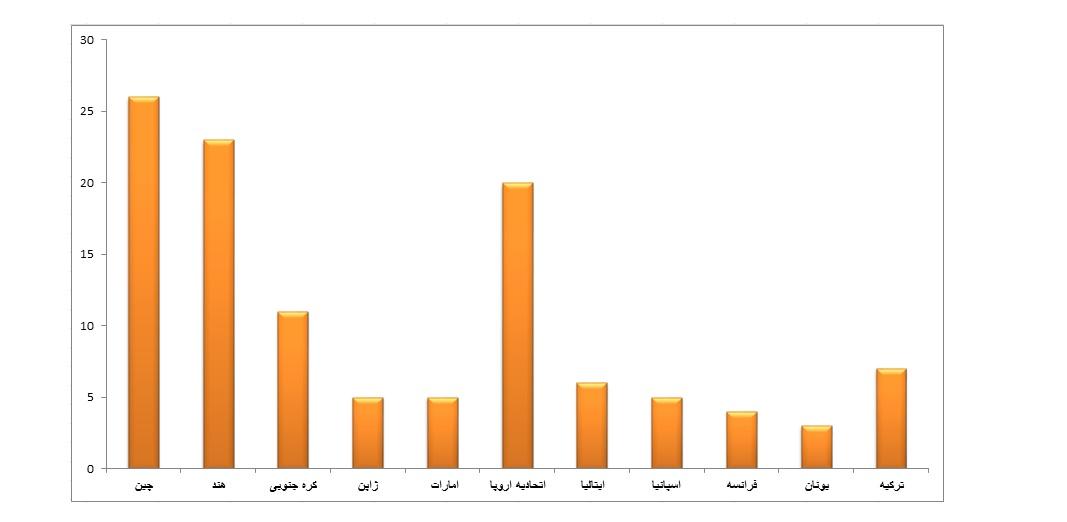 www.dustaan.com آخرین وضعیت صادرات نفت ایران +تصاویر