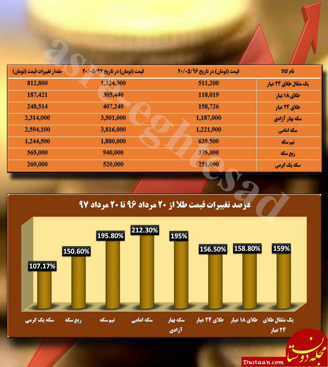 www.dustaan.com اگر سال 96 سکه خریده بودید امروز چقدر سود می کردید؟