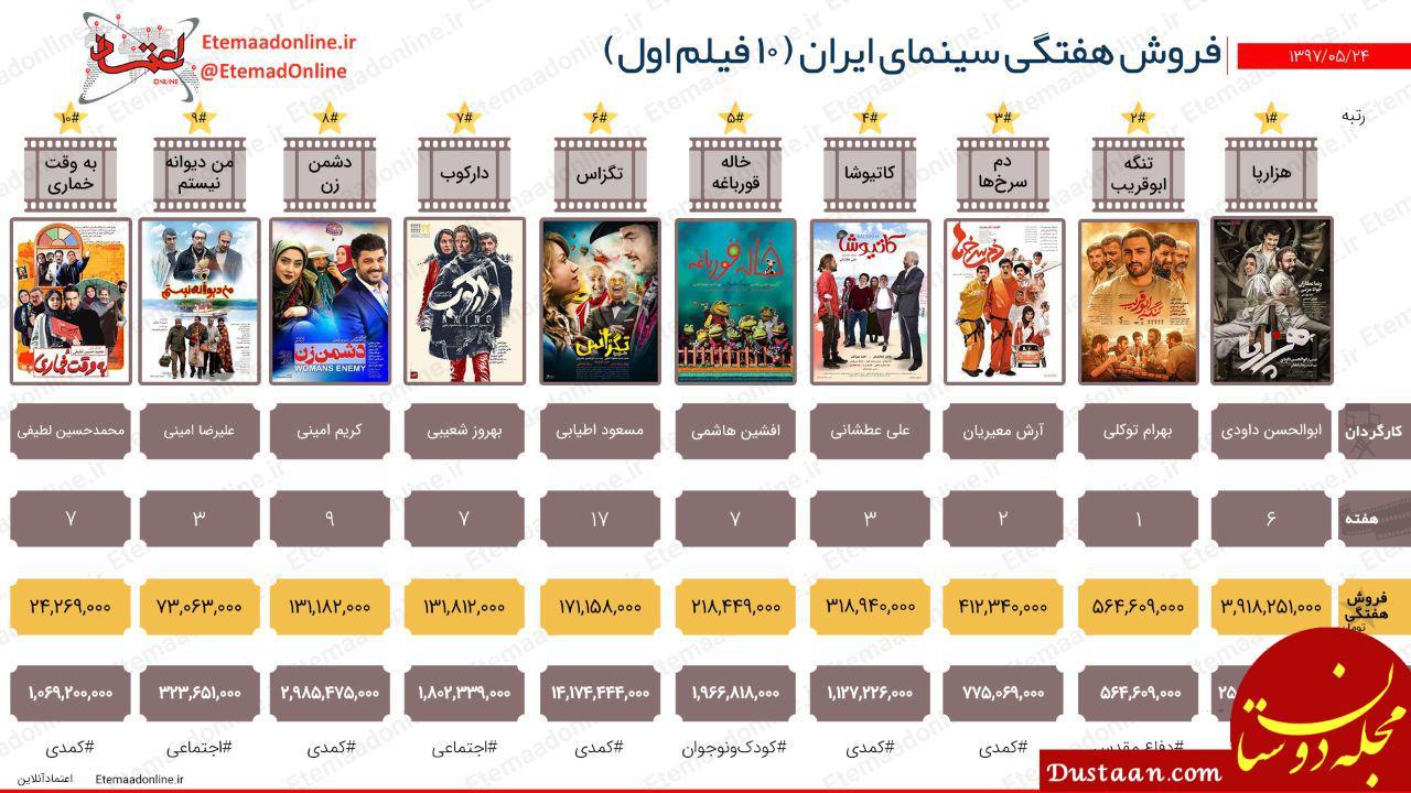 www.dustaan.com فروش هفتگی سینمای ایران (هفته چهارم مردادماه)