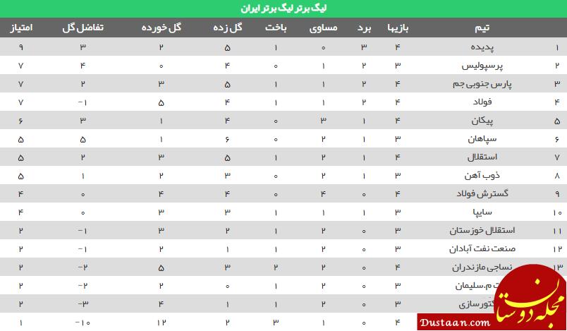 www.dustaan.com جدول رده بندی لیگ برتر فوتبال