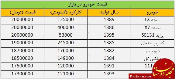 www.dustaan.com پراید 30 میلیون شد! /خودرو کمتر از 20 میلیون تومان در بازار پیدا می شود؟