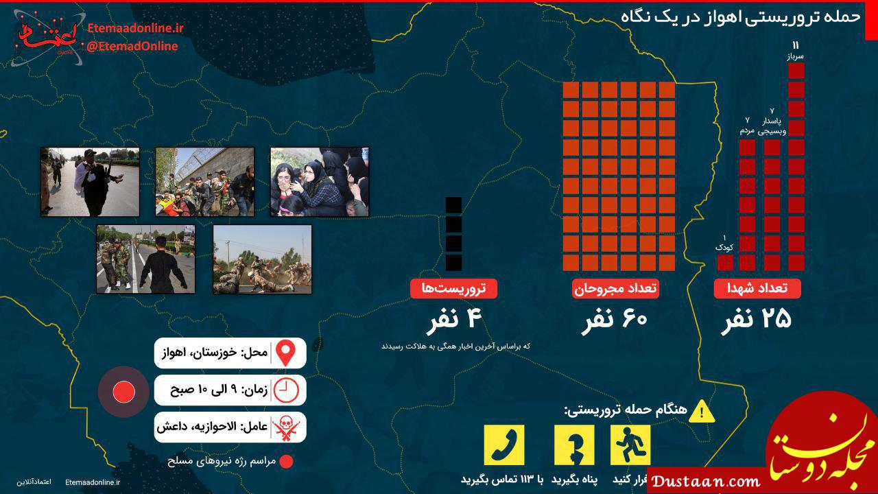 www.dustaan.com آیا عربستان و امارات عاملان حمله تروریستی اهواز هستند؟