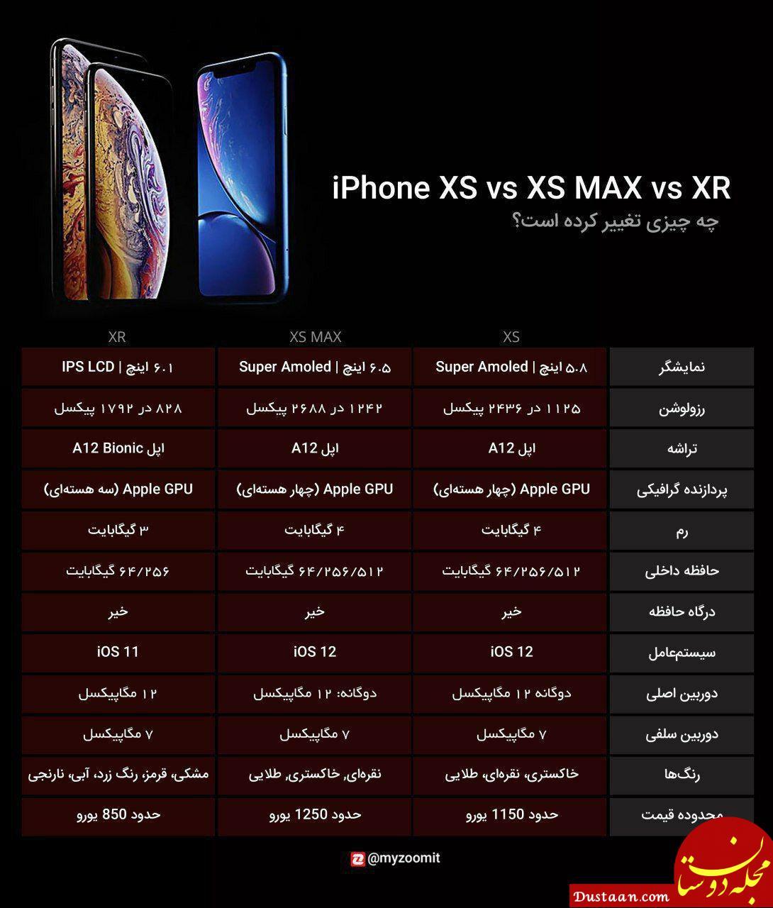 www.dustaan.com مشخصات کامل آیفون های جدید اپل