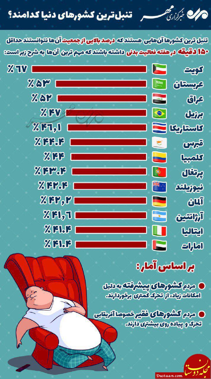 www.dustaan.com تنبل ترین کشورهای دنیا کدامند؟
