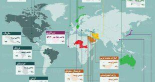 توسعه انسانی کشورها در سال ۲۰۱۸ و رتبه ایران