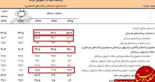 افزایش 60 درصدی درآمد نفت ایران در 4 ماهه سال جاری