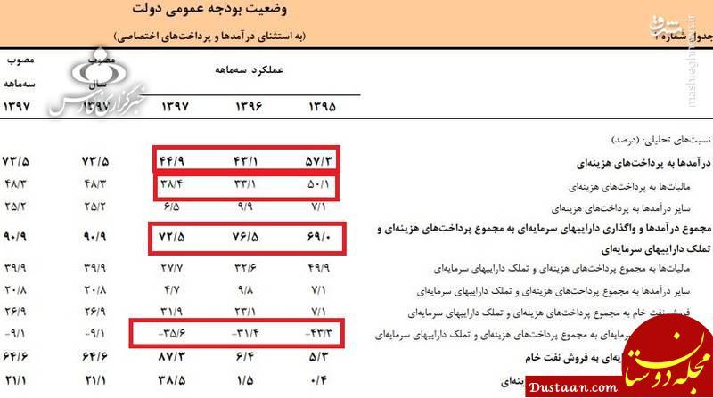 www.dustaan.com افزایش 60 درصدی درآمد نفت ایران در 4 ماهه سال جاری