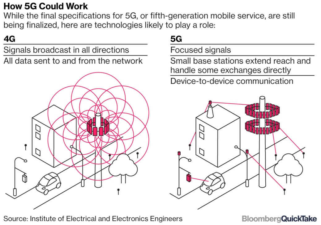 www.dustaan.com شبکه اینترنت 5G (۵ جی) چه تفاوت هایی با 4G (۴ جی) دارد؟