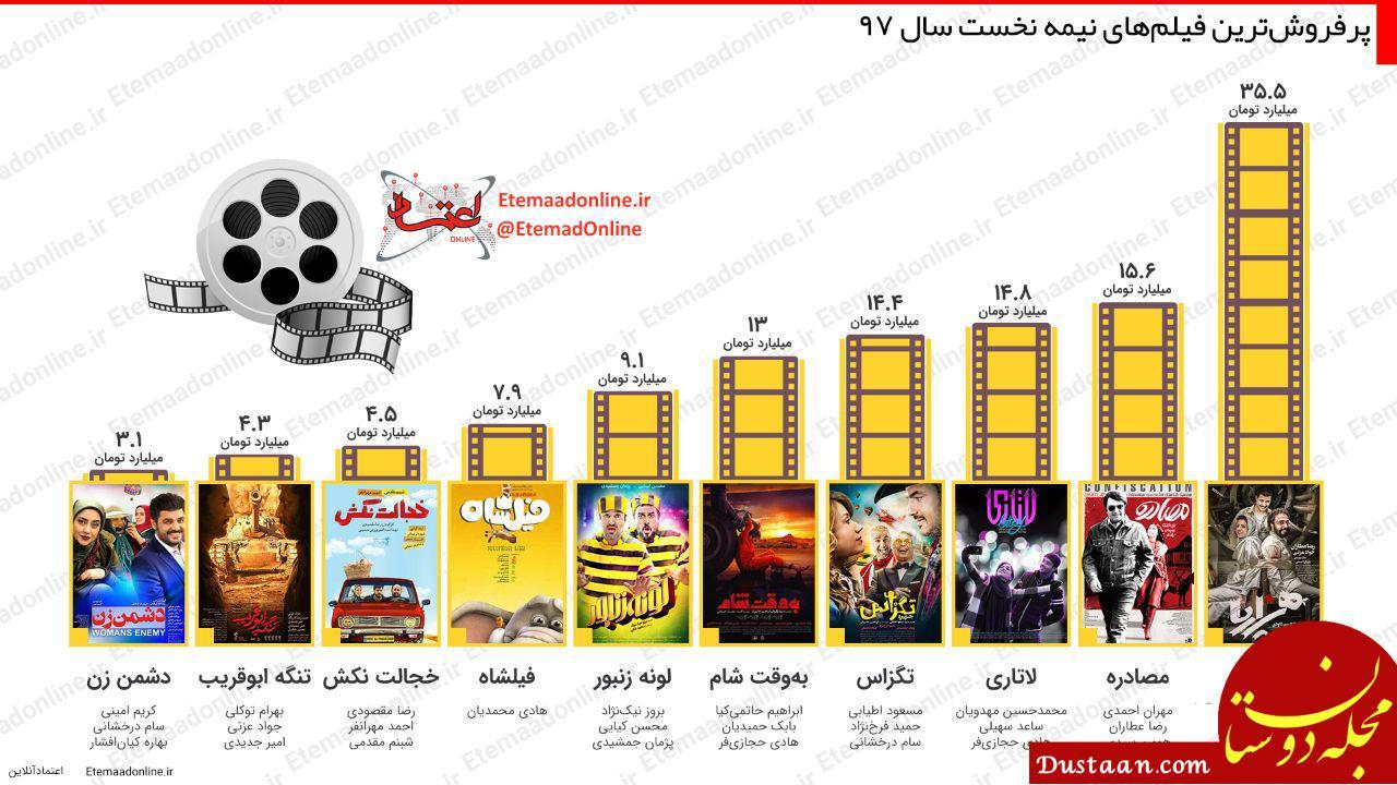 www.dustaan.com پرفروشترین فیلمهای نیمه نخست سال 97
