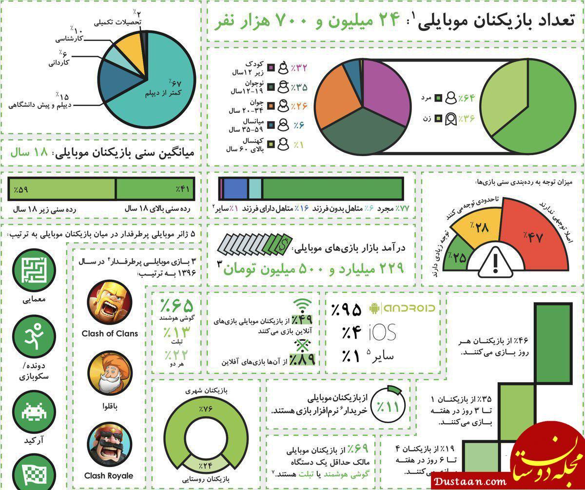 www.dustaan.com تعداد بازیکنان موبایلی در ایران