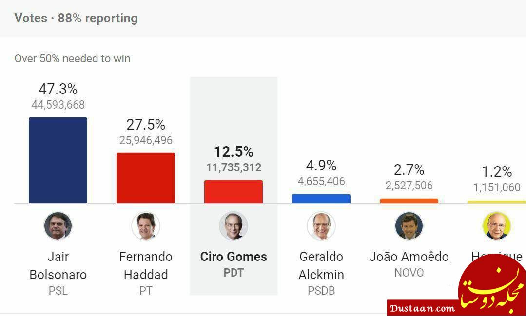 www.dustaan.com پیشتازی ترامپ برزیل در انتخابات! +عکس