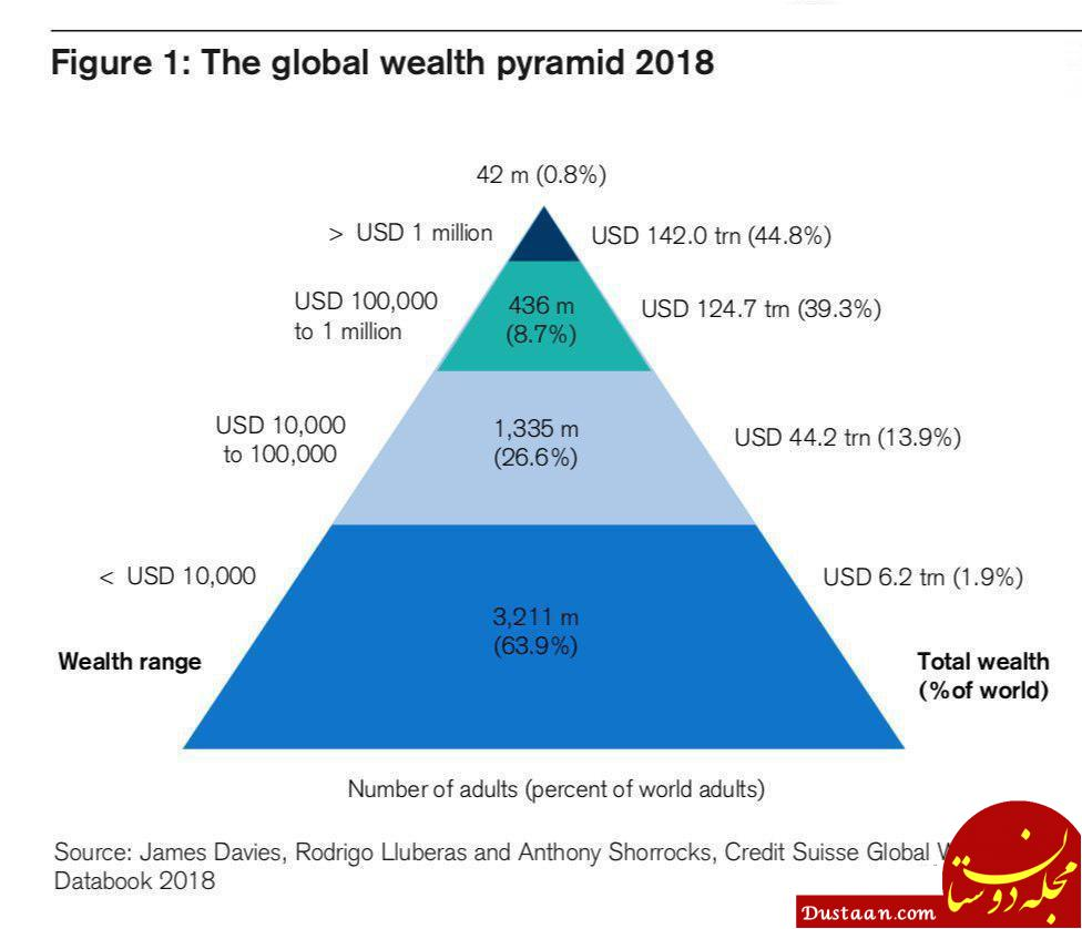 هرم نابرابری ثروت در جهان!