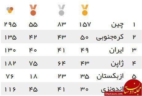 www.dustaan.com جدول توزیع مدال های بازی های آسیایی ۲۰۱۸ جاکارتا