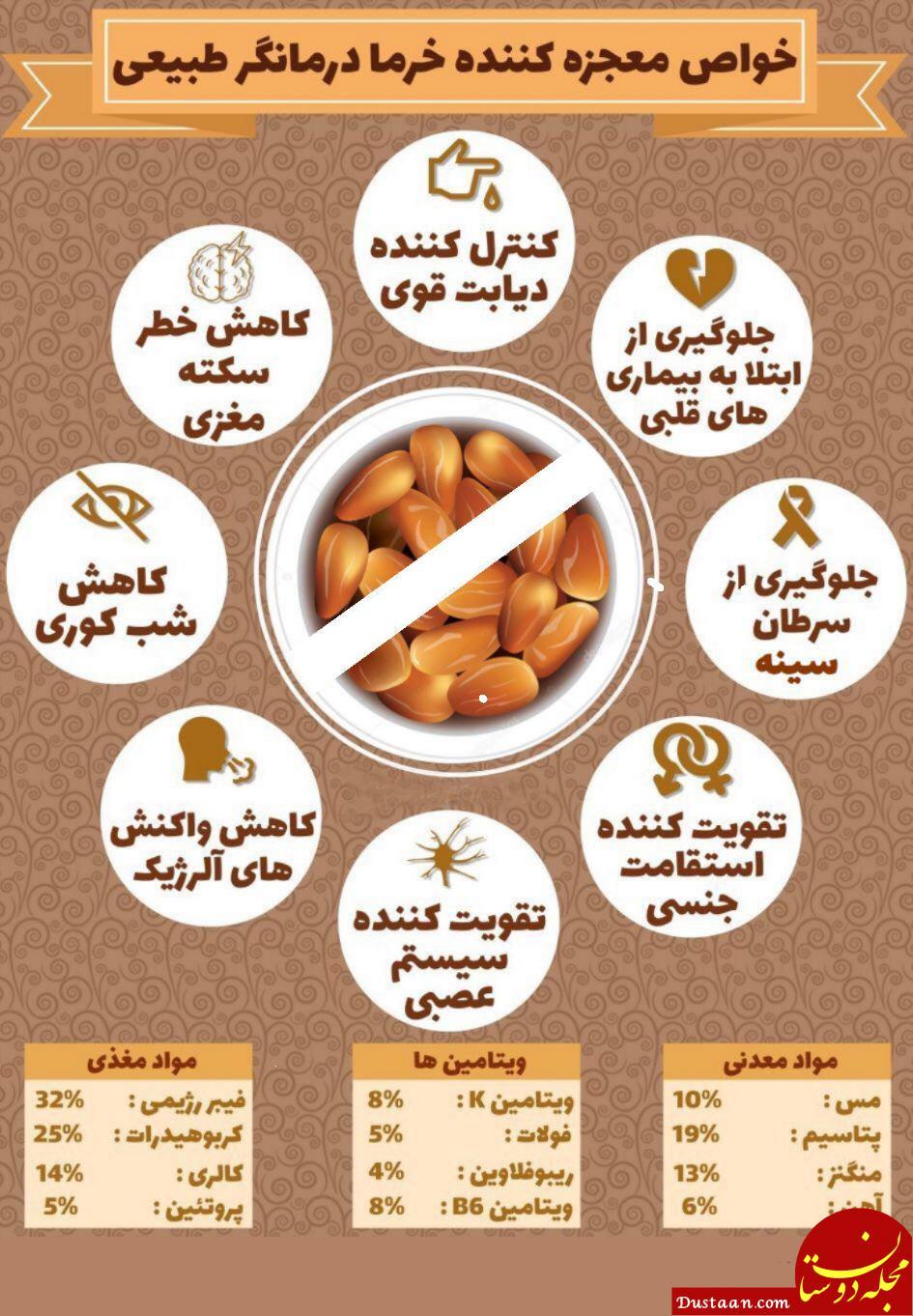 www.dustaan.com خواص خرما / صبح ها خرما بخورید!