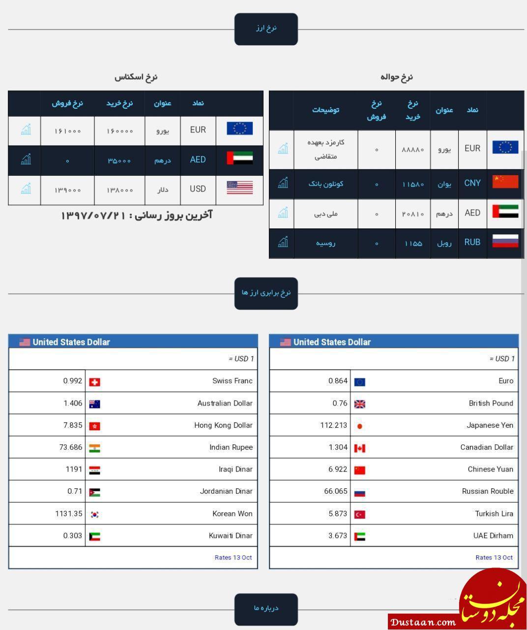 www.dustaan.com قیمت دلار در بازار آزاد / شنبه 21 مهر