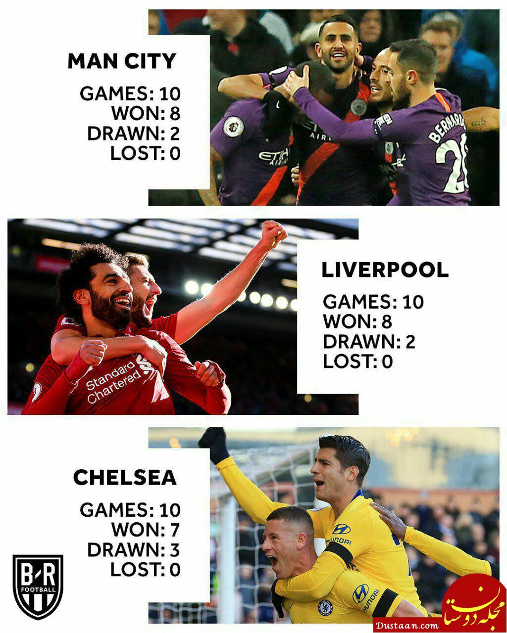 رکورد عجیب در لیگ برتر انگلستان +عکس