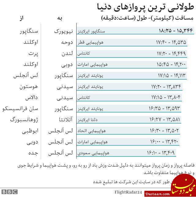 www.dustaan.com طولانی ترین پروازهای دنیا