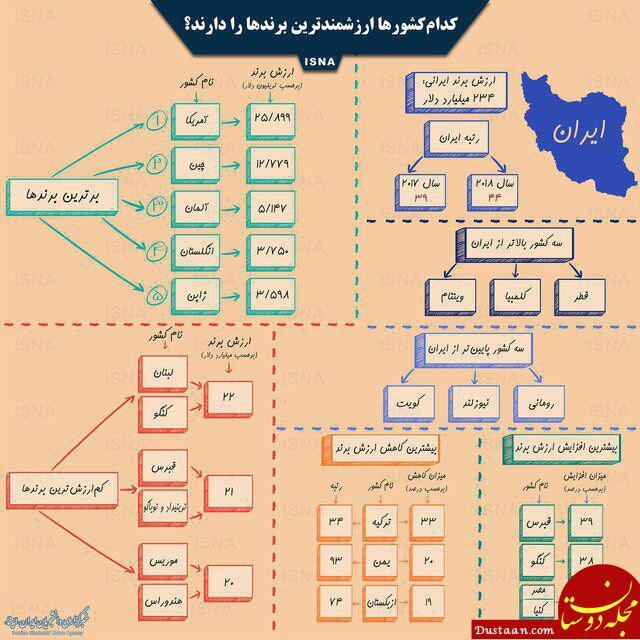 www.dustaan.com کدام کشورها ارزشمندترین برندها را دارند؟