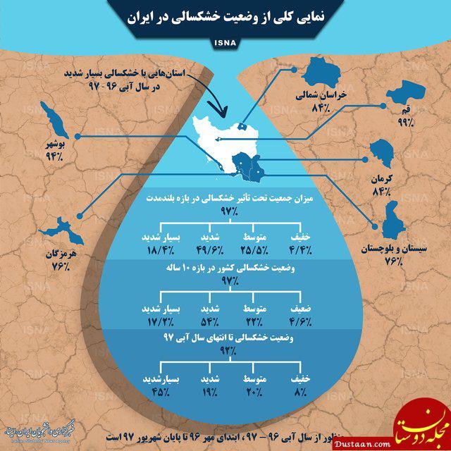 www.dustaan.com وضعیت خشکسالی ایران در یک نگاه