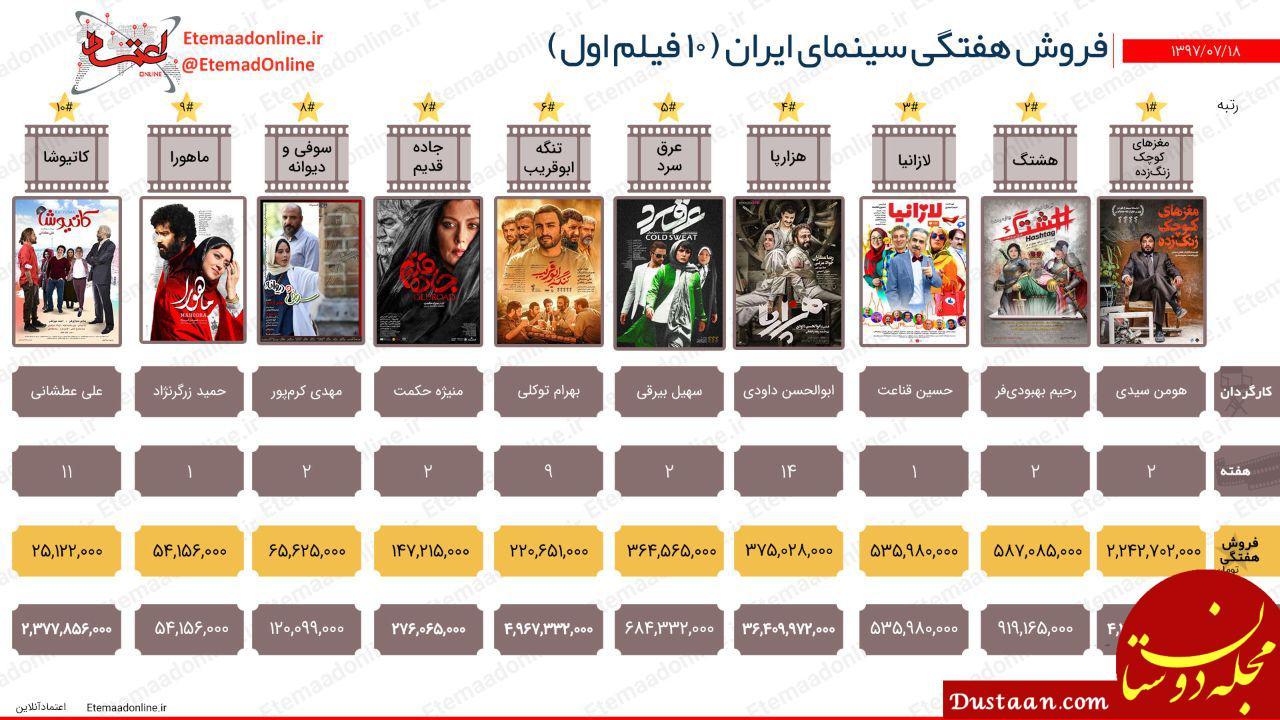 www.dustaan.com فروش هفتگی سینمای ایران (هفته سوم مهرماه)