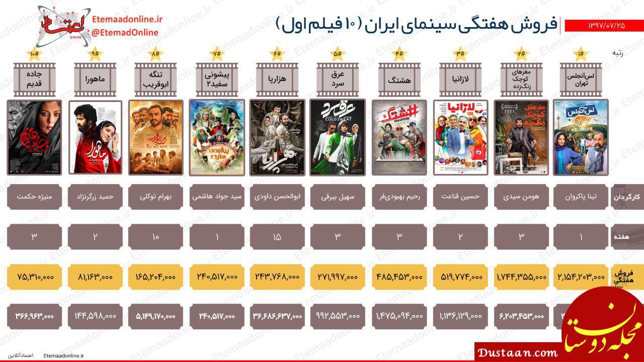 www.dustaan.com فروش هفتگی سینمای ایران / 26 مهر