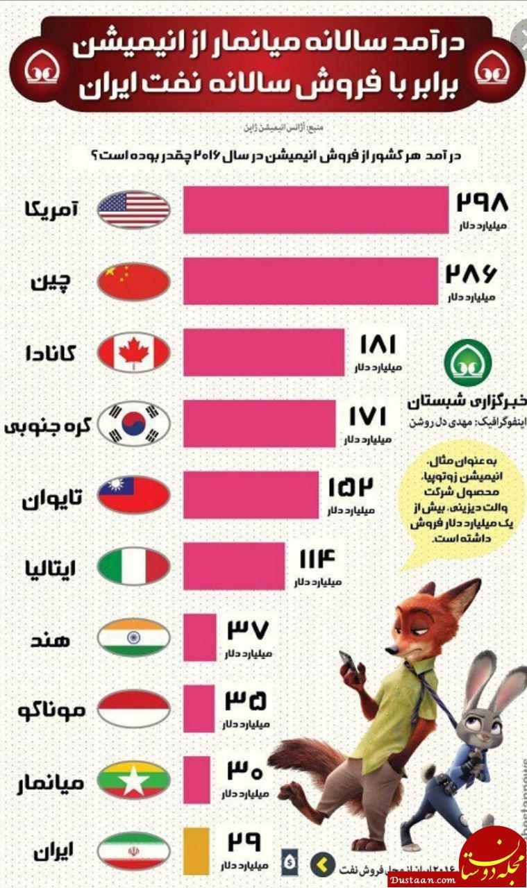 www.dustaan.com درآمد کشورها از صادرات انیمیشن/ درآمد میانمار از صادرات انیمیشن برابر درآمد نفت ایران!