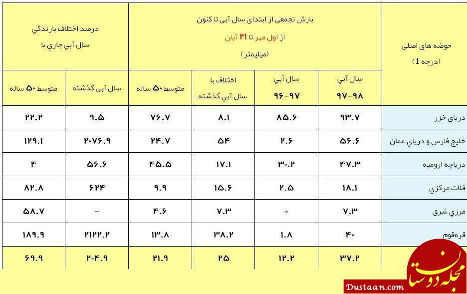 www.dustaan.com آخرین وضعیت بارش های ایران/ ادامه پاییز پرباران