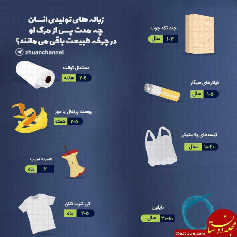www.dustaan.com زباله های تولیدی انسان تا چه مدت بعد از مرگش در طبیعت باقی می ماند