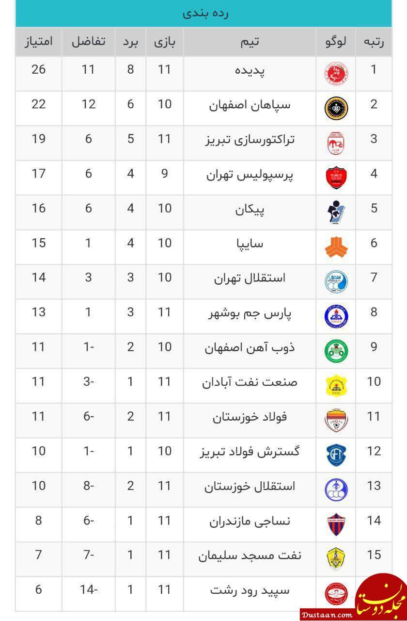 جدول رده بندی رقابت های لیگ برتر فوتبال ایران تا پایان بازی امشب
