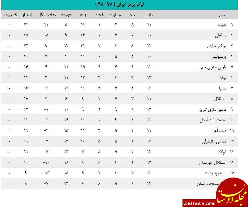 www.dustaan.com جدول لیگ برتر پس از برتری پرسپولیس در دیدار معوقه هفته نهم