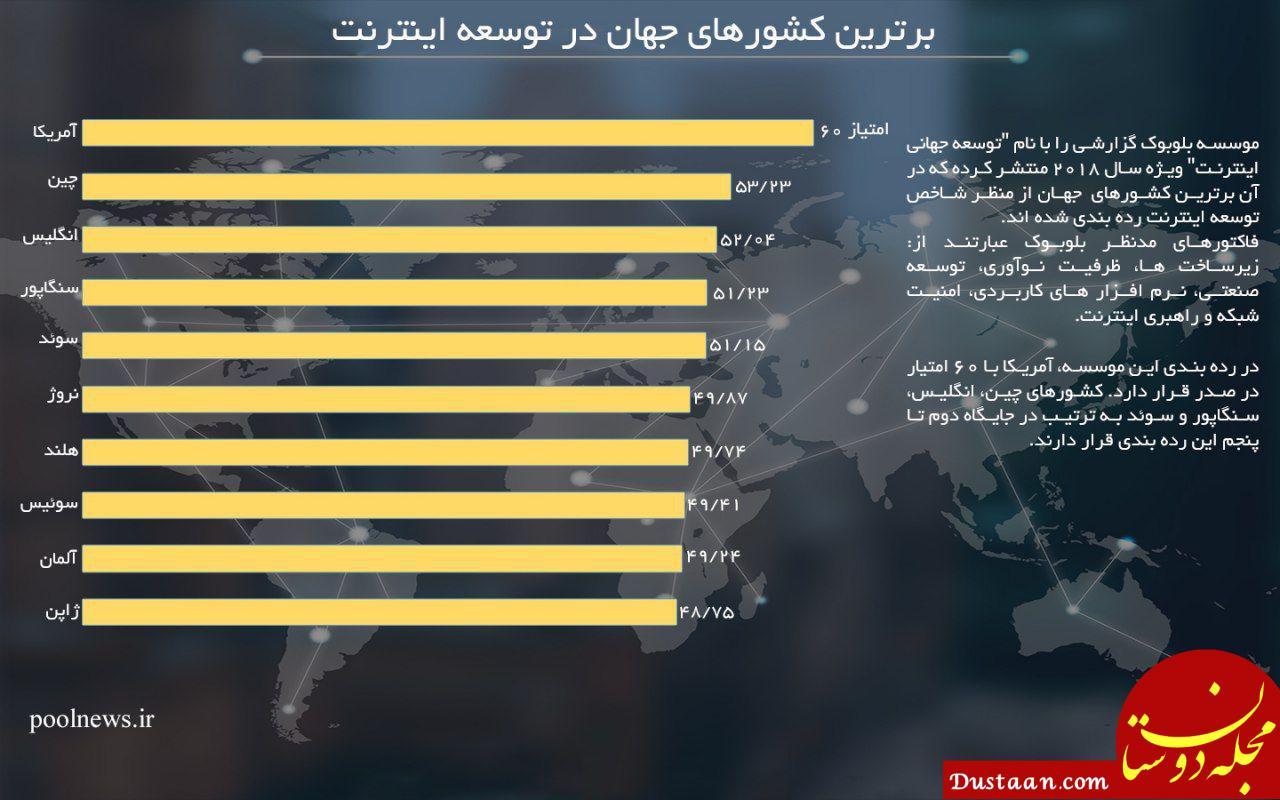 www.dustaan.com برترین کشورهای جهان در توسعه اینترنت