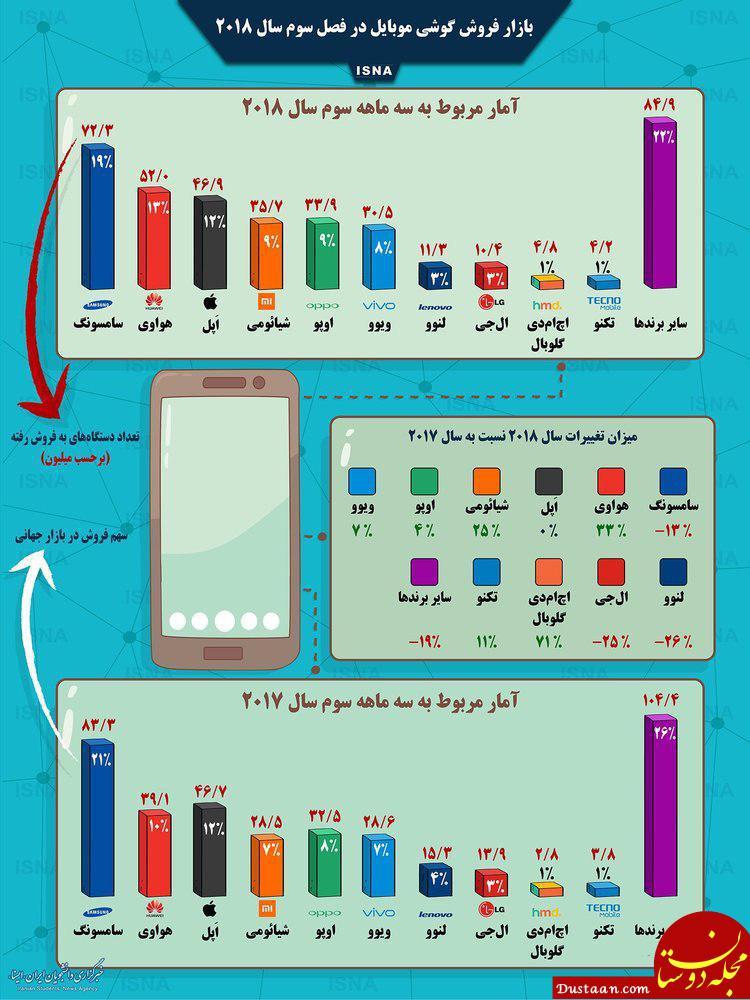 www.dustaan.com کدام برندهای گوشی در جهان فروش بیشتری دارند؟(سامسونگ، هوآوی، اپل، ال جی و شیائومی)
