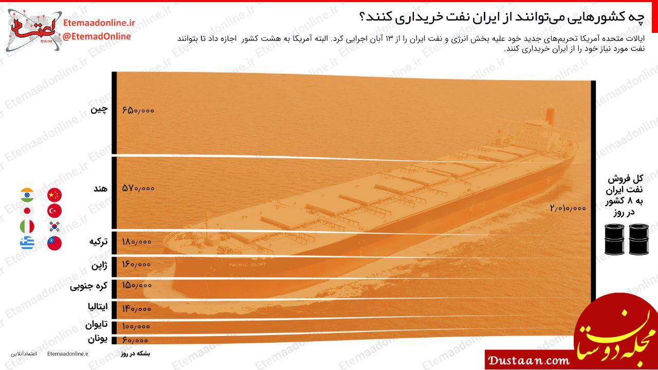 www.dustaan.com کدام کشورها می توانند از ایران نفت بخرند؟