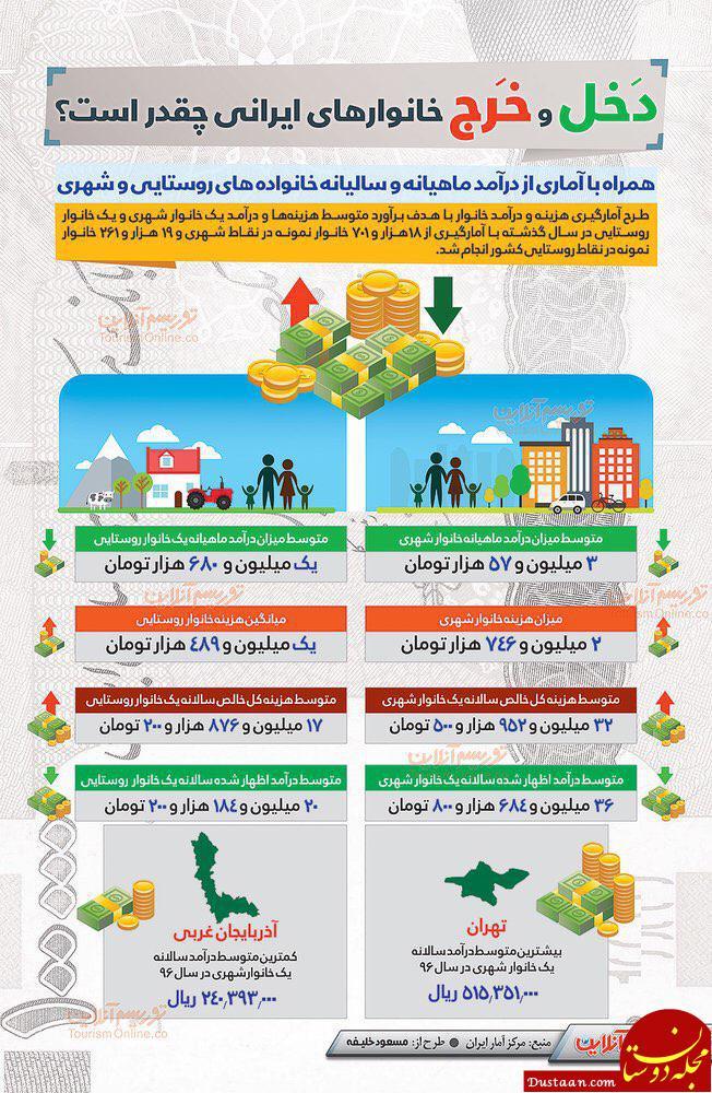 دخل و خرج خانوارهای ایرانی چقدر است؟