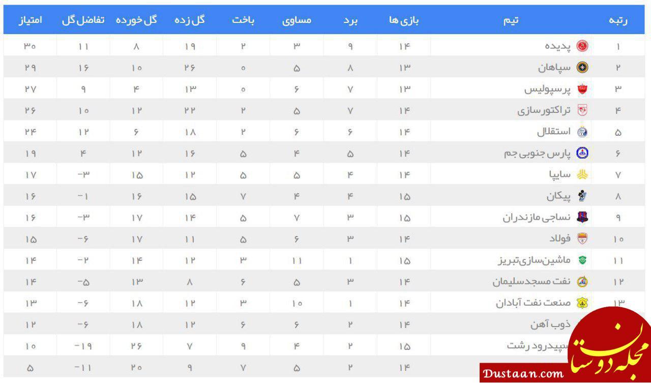 www.dustaan.com جدول رده بندی لیگ برتر پس از انجام سه بازی از هفته پانزدهم