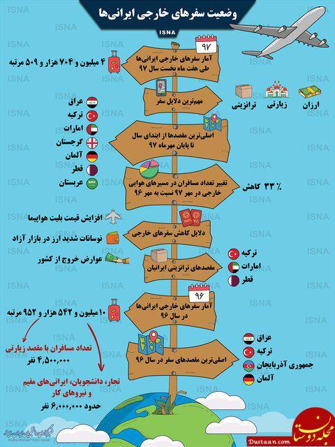 www.dustaan.com وضعیت سفرهای خارجی ایرانی ها