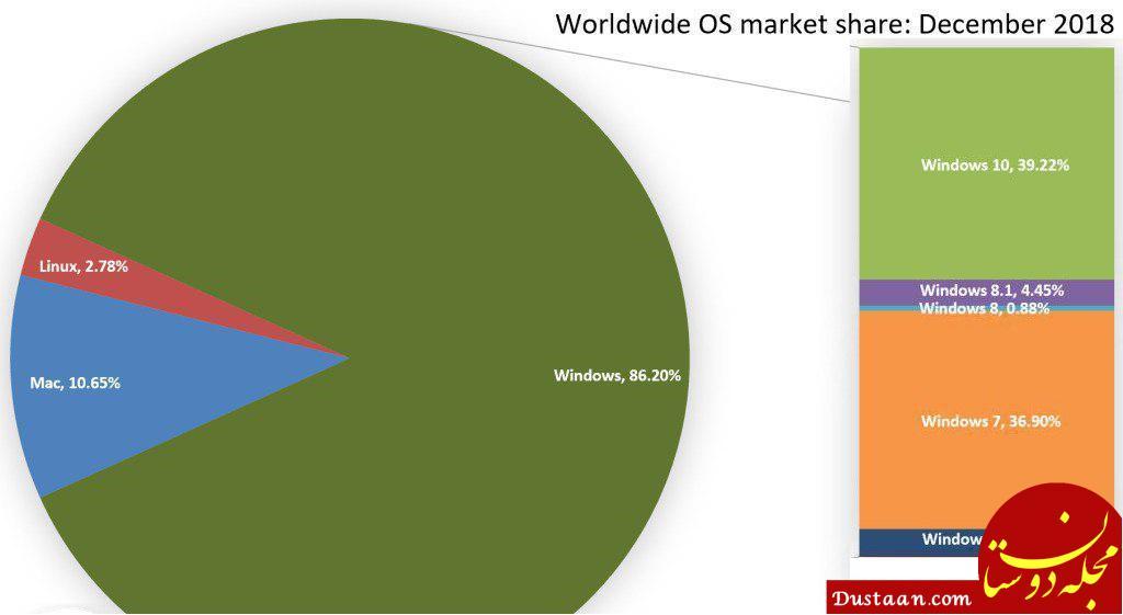 www.dustaan.com کاربران ویندوز 10 به بیش از 700 میلیون نفر رسیدند
