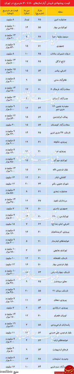 www.dustaan.com قیمت آپارتمان های 50 تا 70 متری در تهران