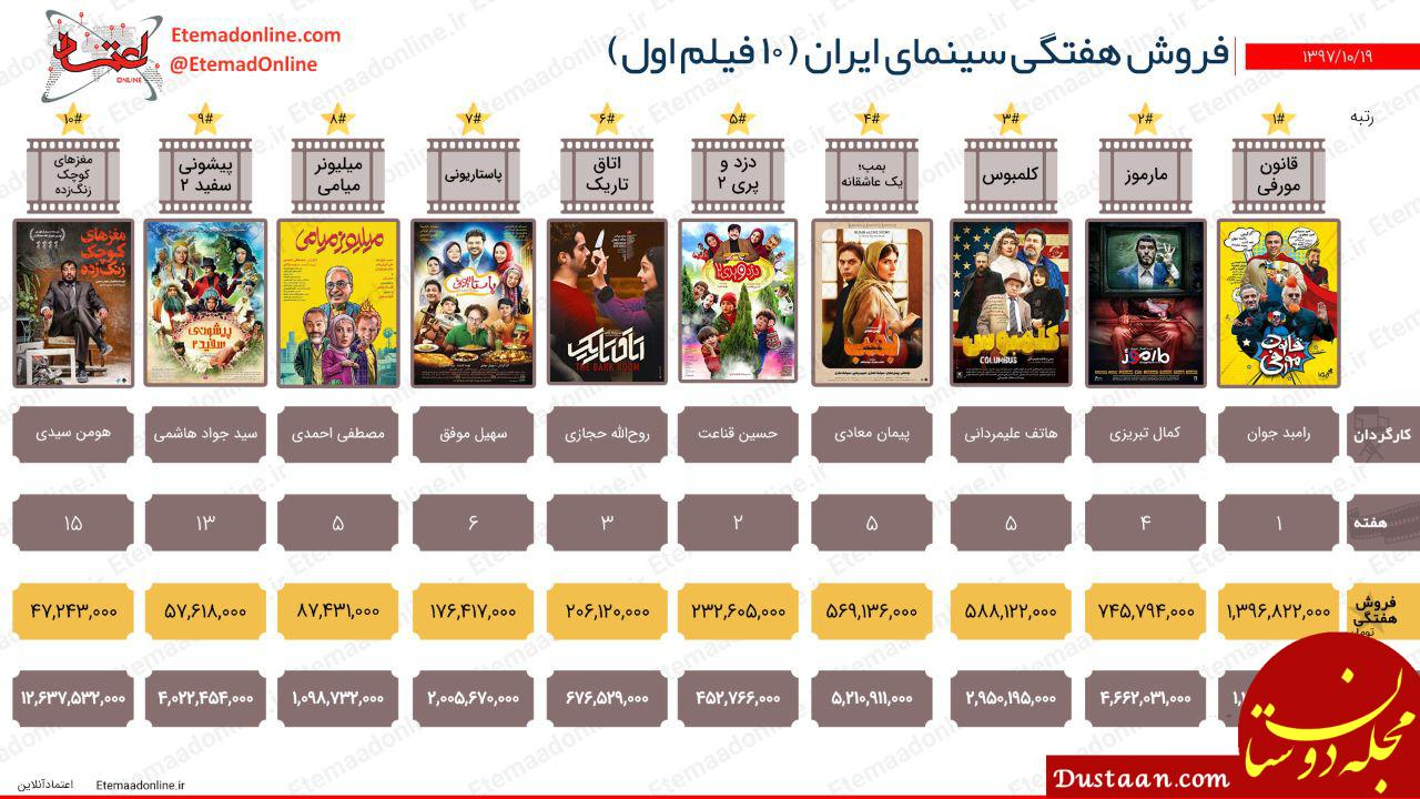 www.dustaan.com فروش هفتگی سینمای ایران (هفته سوم دی ماه)