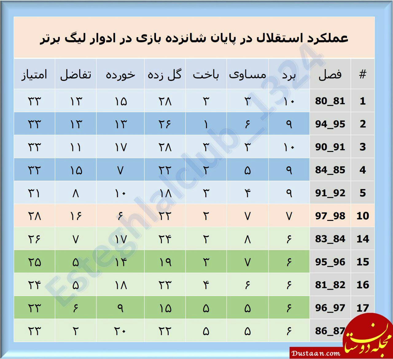 www.dustaan.com عملکرد استقلال تا هفته شانزدهم در دوره های لیگ برتر