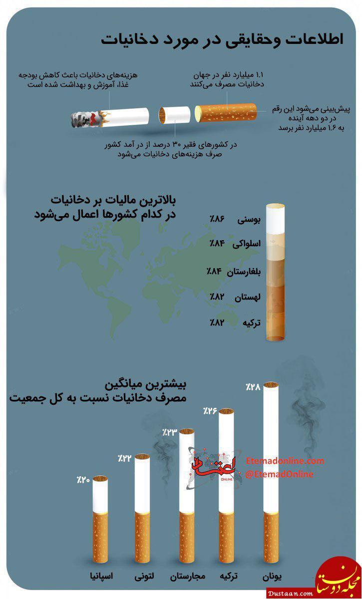 حقایقی درخصوص دخانیات