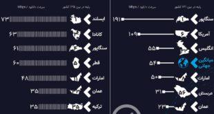 سرعت اینترنت اینفوگرافی